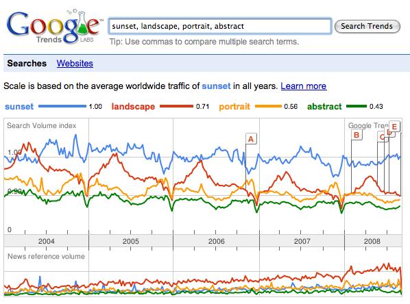google-trends-landscapte-etc